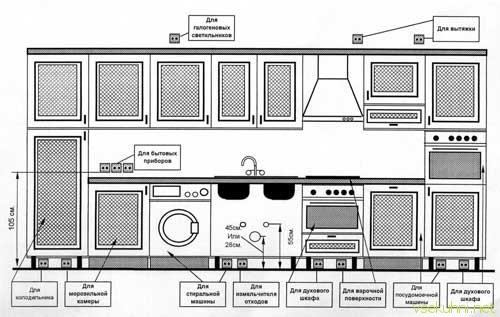 Схема дизайна кухни самостоятельно