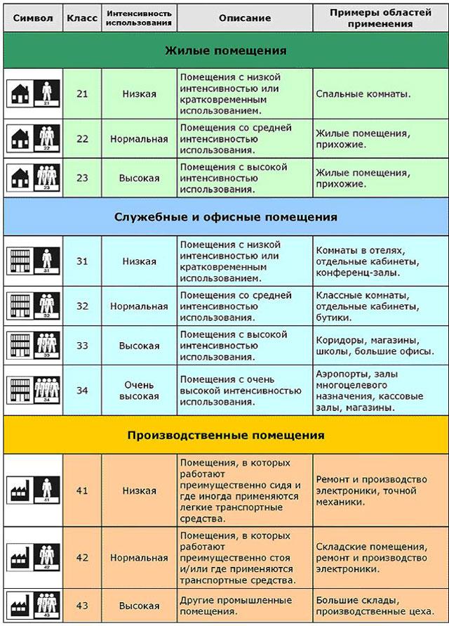 Таблица выбора ламината по классу прочности на истирание