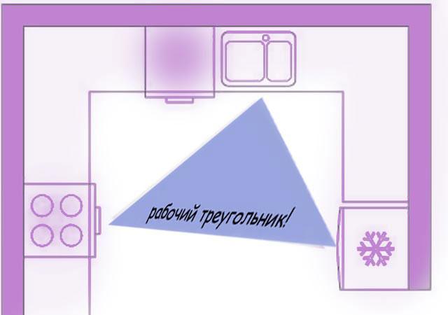 Рабочий треугольник П-образной кухни площадью 8 кв м