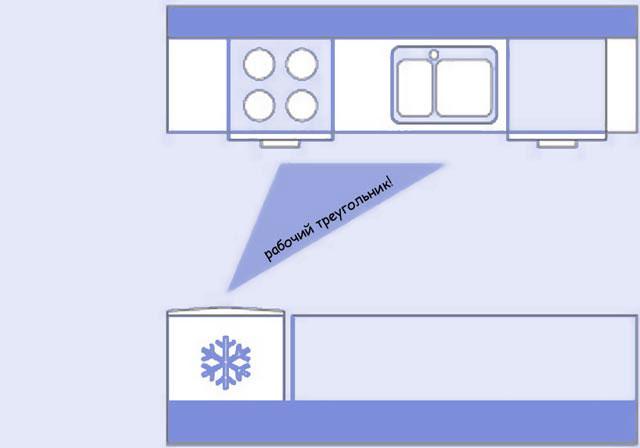 Рабочий треугольник двухрядной кухни площадью 8 кв м