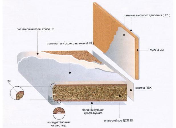 Столешницы из дсп ламинированная пластиком