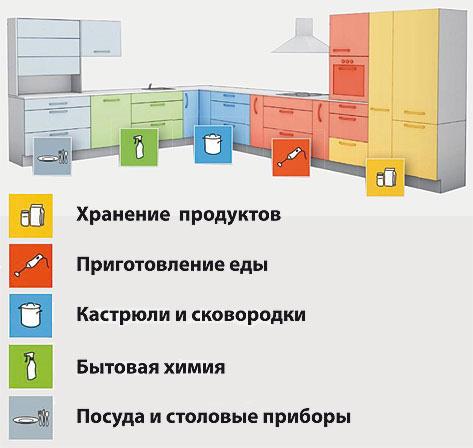 Зонировани кухни 9 кв м